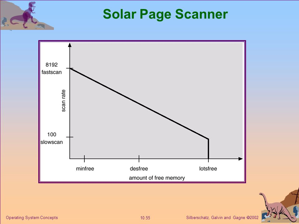 Solar Page Scanner Operating System Concepts