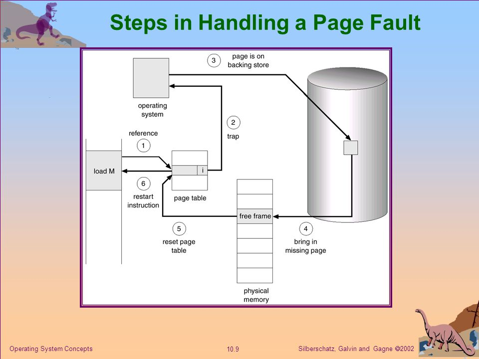 Steps in Handling a Page Fault