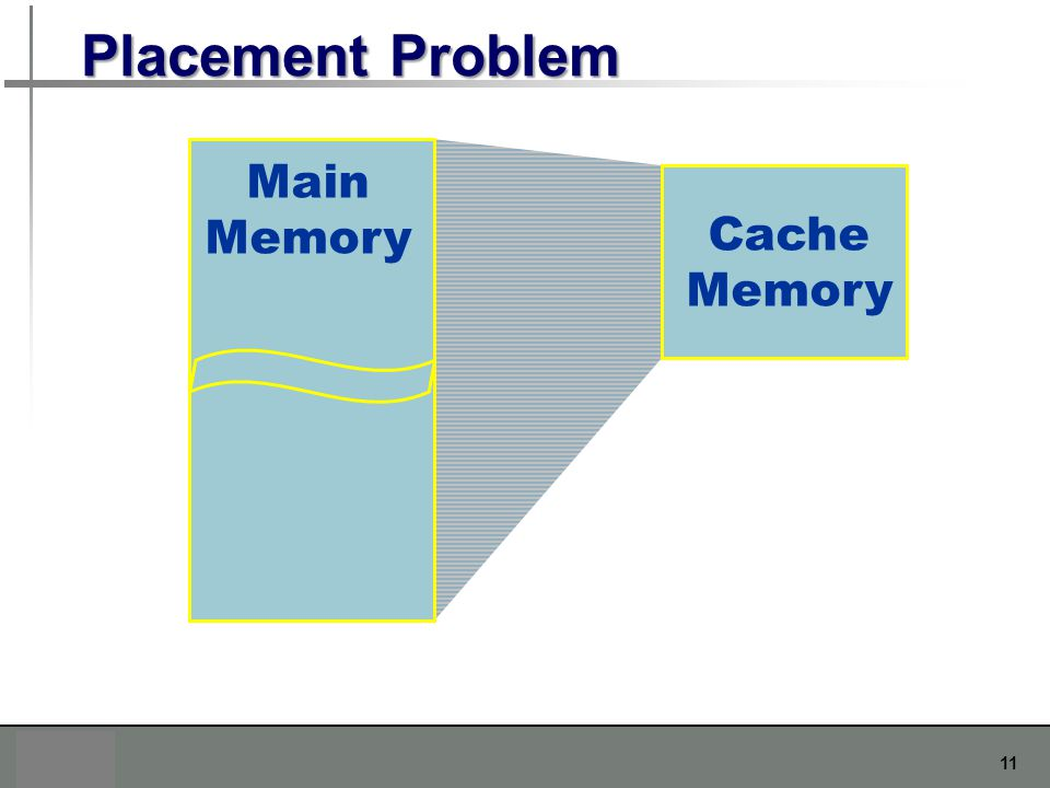 Placement Problem Main Memory Cache Memory