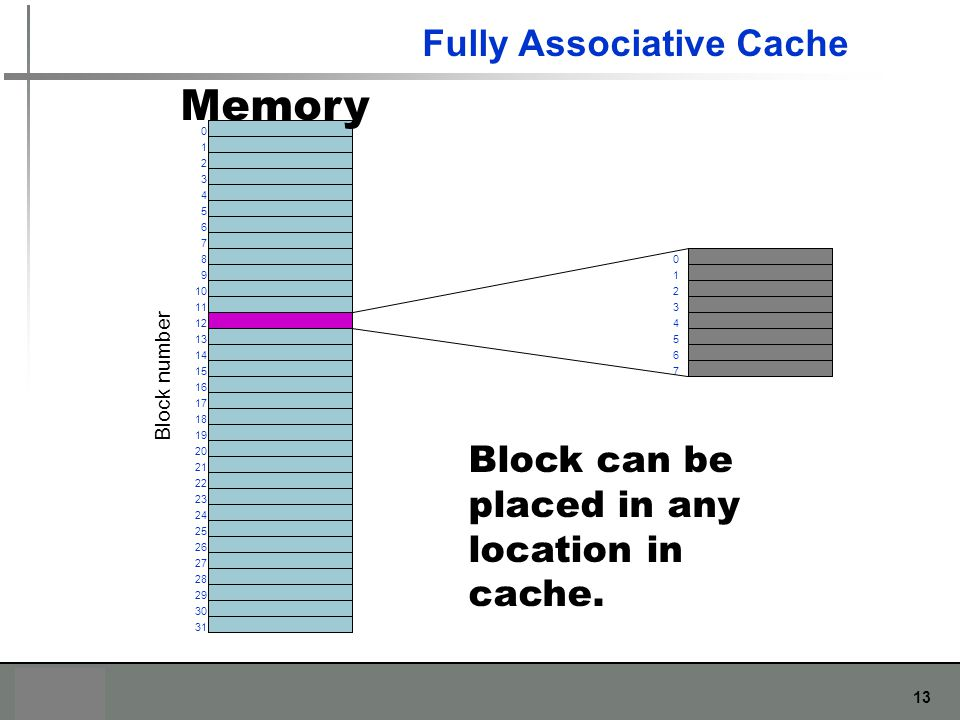 Memory Fully Associative Cache