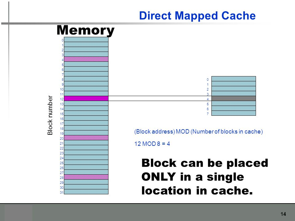 Memory Direct Mapped Cache