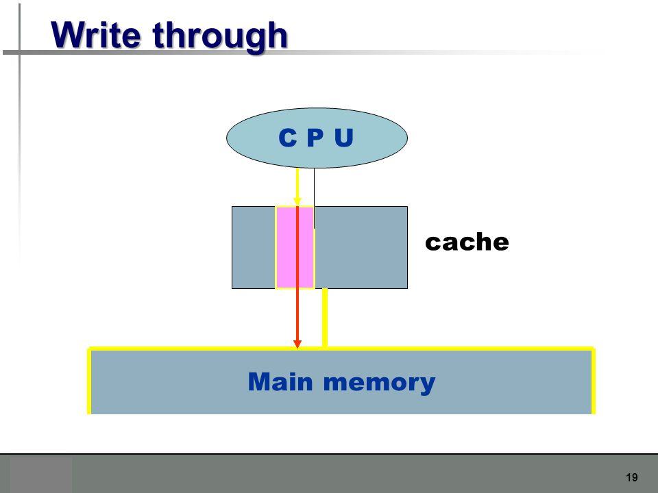 Write through C P U cache Main memory