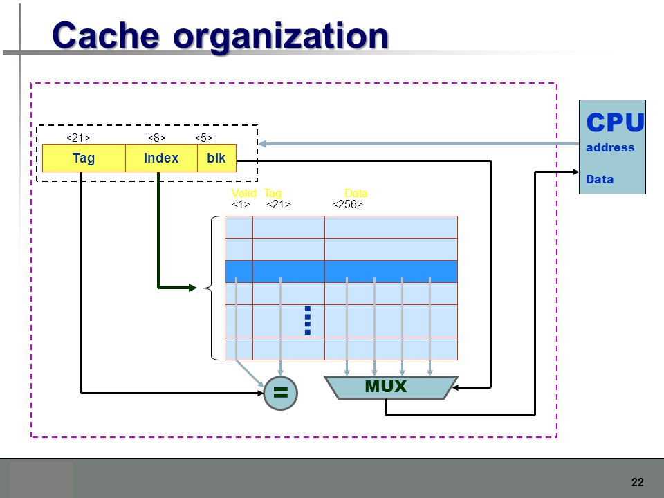 Cache organization CPU : = MUX Tag Index blk address