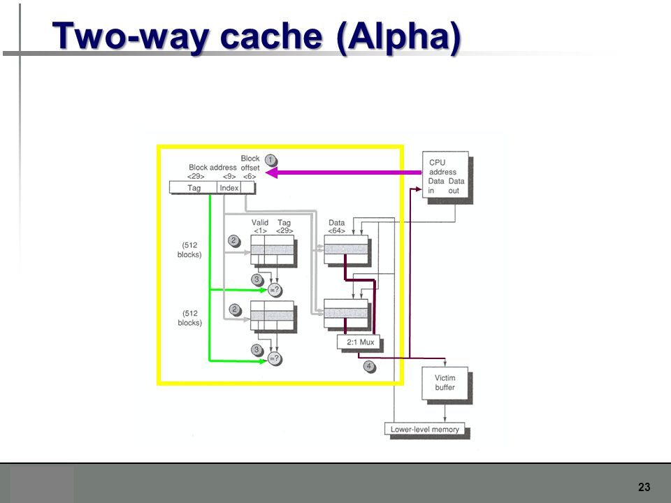 Two-way cache (Alpha)
