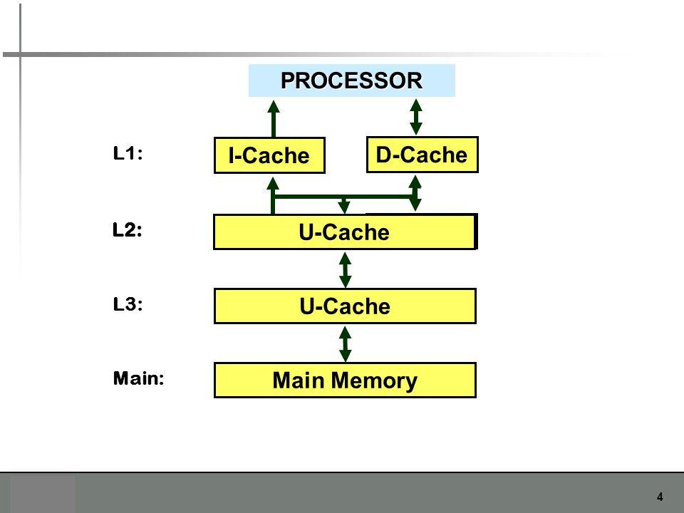 PROCESSOR I-Cache D-Cache U-Cache I-Cache D-Cache U-Cache Main Memory