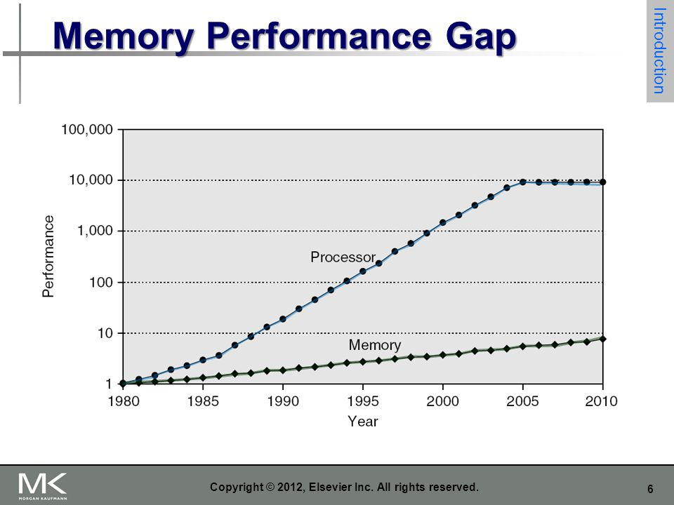 Memory Performance Gap