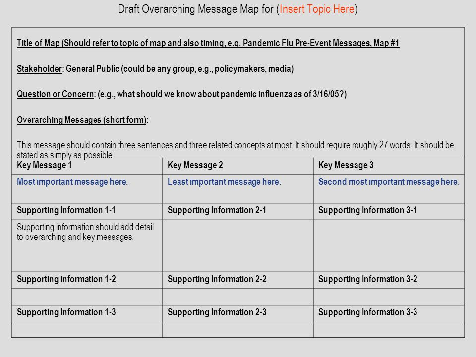 Draft Overarching Message Map for (Insert Topic Here)