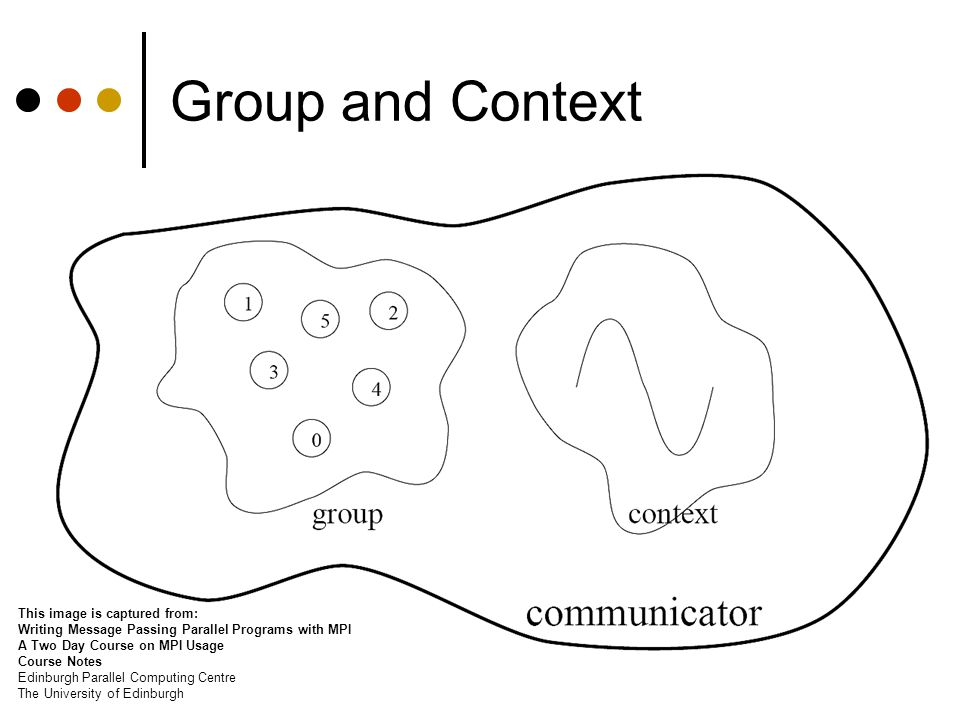 Group and Context This image is captured from: