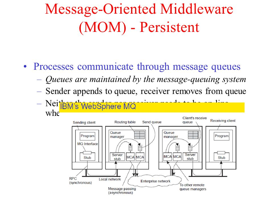 Message-Oriented Middleware (MOM) - Persistent