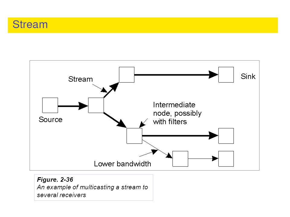 An example of multicasting a stream to several receivers