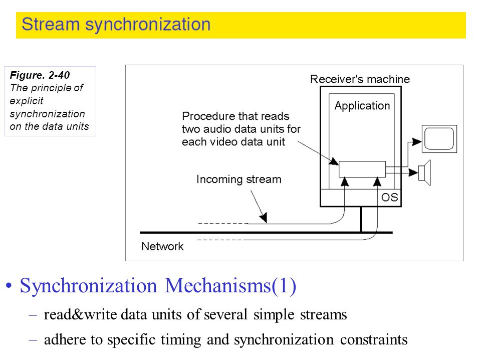 Synchronization Mechanisms(1)