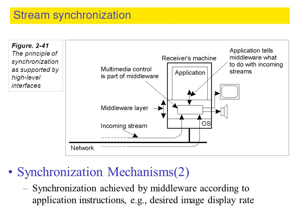 Synchronization Mechanisms(2)