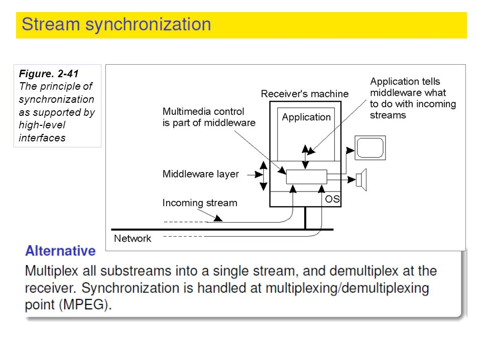 The principle of synchronization as supported by high-level interfaces