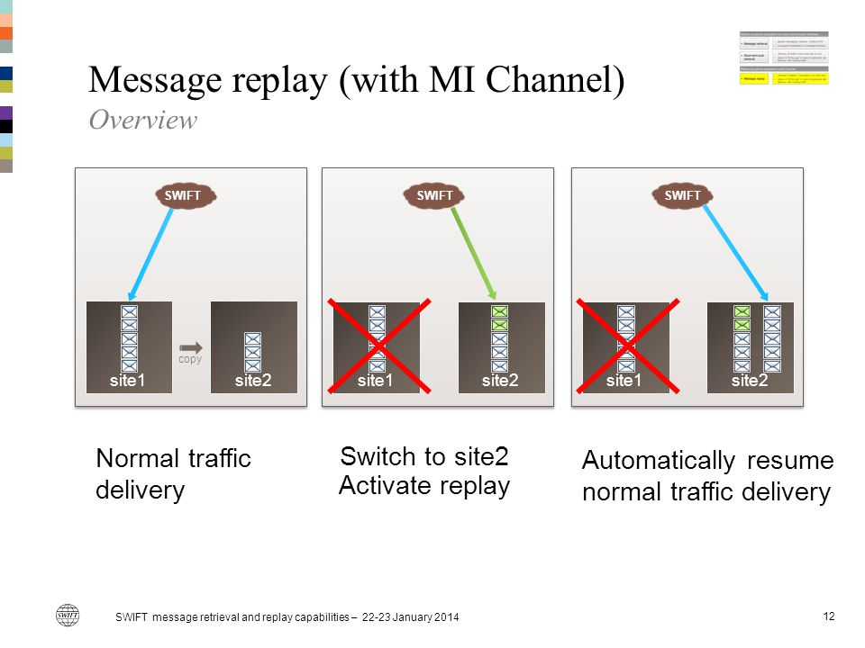 Message replay (with MI Channel) Overview