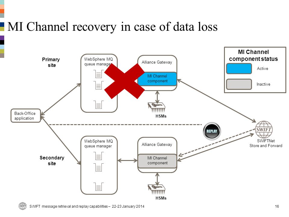 MI Channel recovery in case of data loss