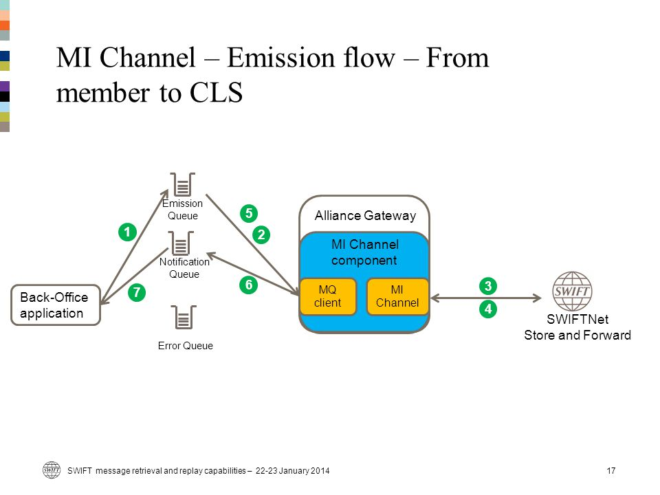 MI Channel – Emission flow – From member to CLS