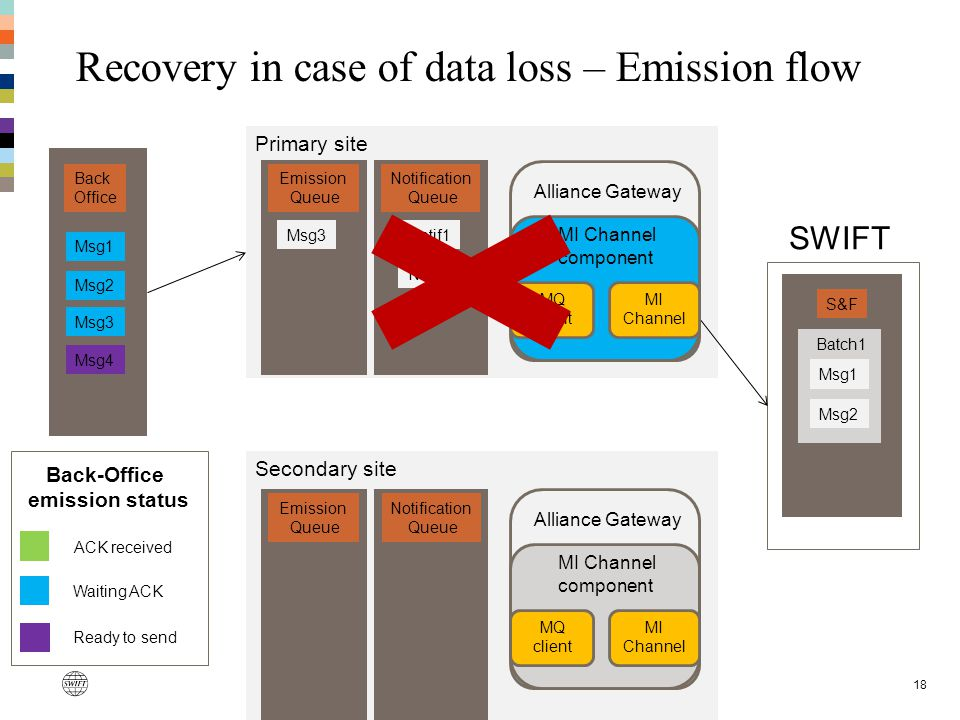 Recovery in case of data loss – Emission flow