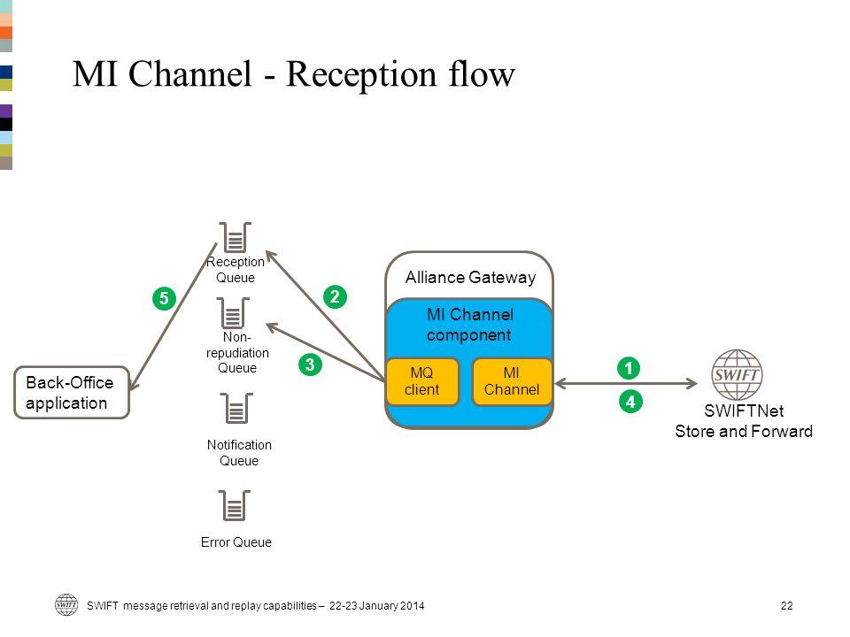 MI Channel - Reception flow