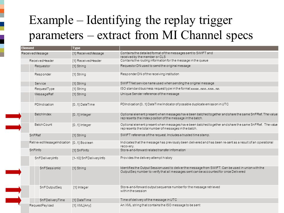 Example – Identifying the replay trigger parameters – extract from MI Channel specs
