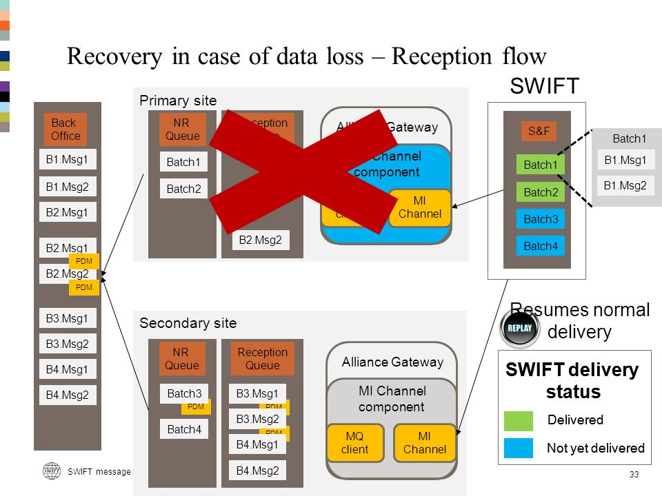 Recovery in case of data loss – Reception flow