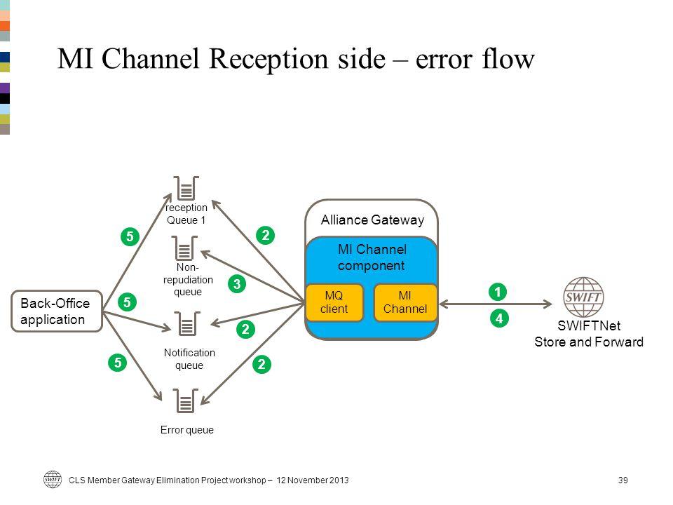 MI Channel Reception side – error flow