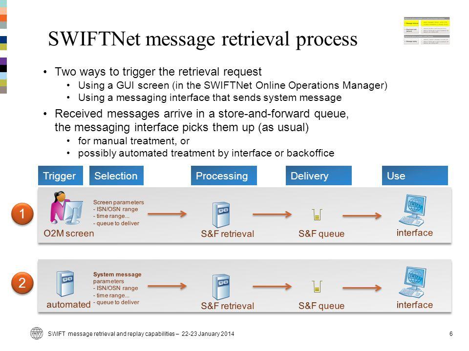 SWIFTNet message retrieval process