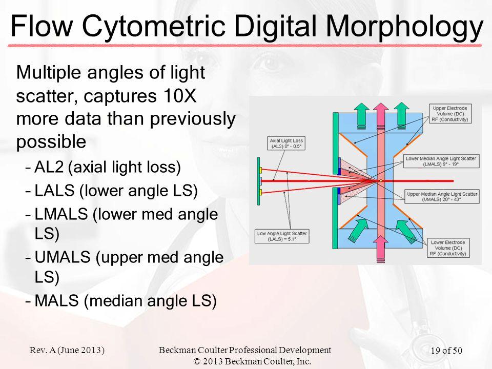 Flow Cytometric Digital Morphology