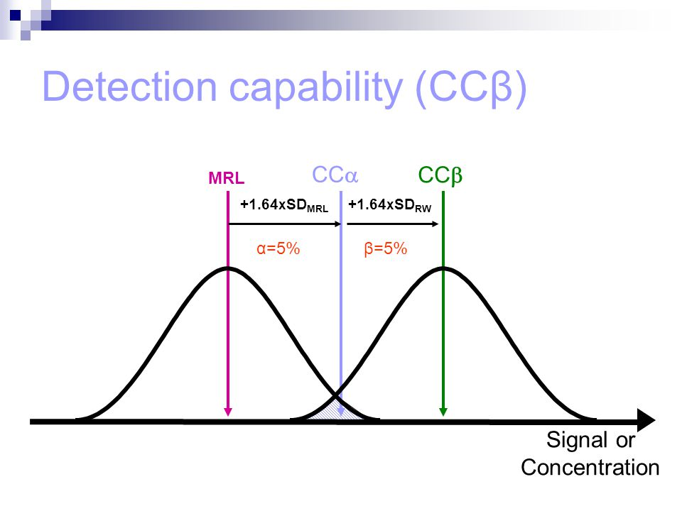 Detection capability (CCβ)