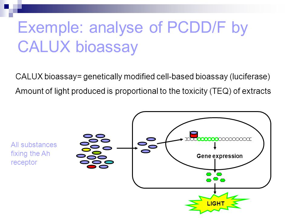 Exemple: analyse of PCDD/F by CALUX bioassay