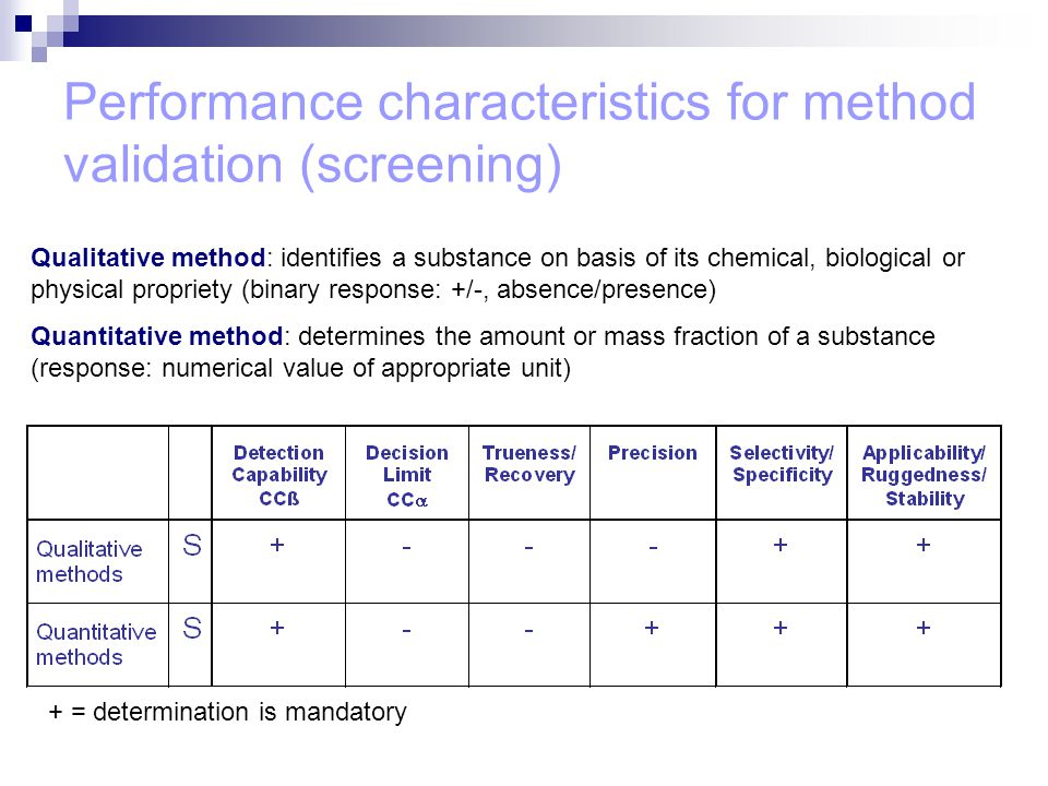 Performance characteristics for method validation (screening)