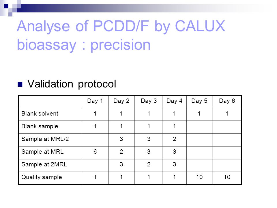 Analyse of PCDD/F by CALUX bioassay : precision