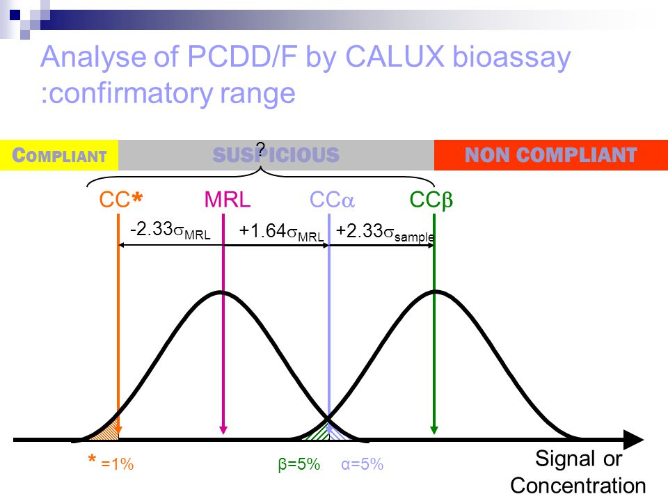 Analyse of PCDD/F by CALUX bioassay :confirmatory range