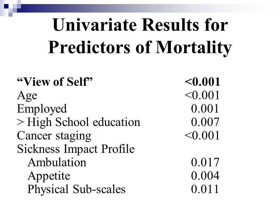 Univariate Results for Predictors of Mortality