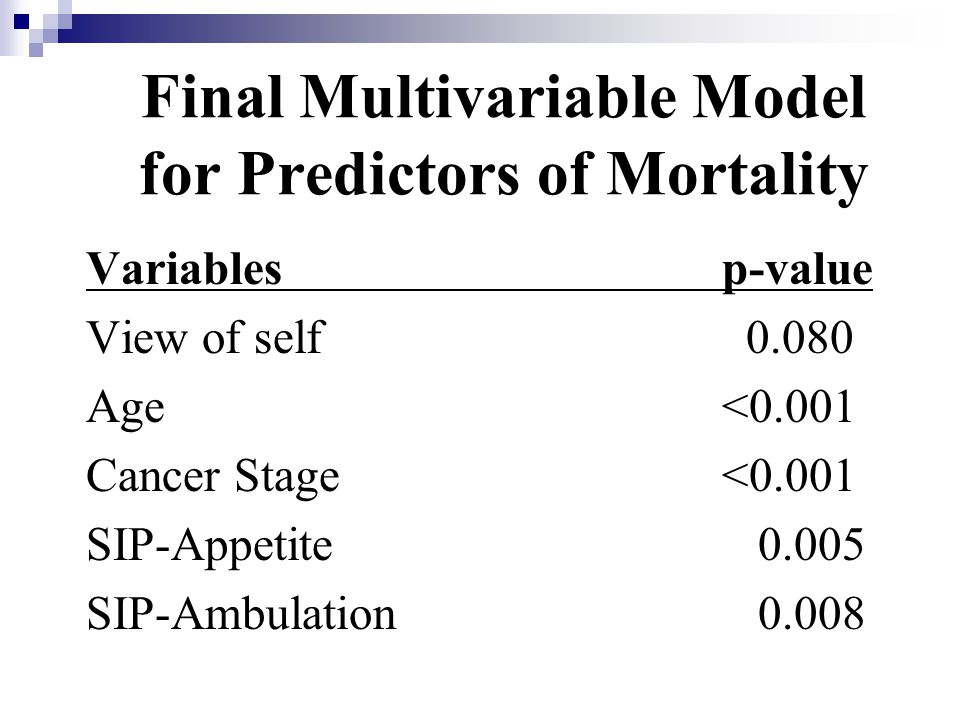 Final Multivariable Model for Predictors of Mortality