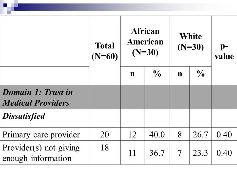 Total (N=60) African American (N=30) White. (N=30) p-value. n. % Domain 1: Trust in Medical Providers.