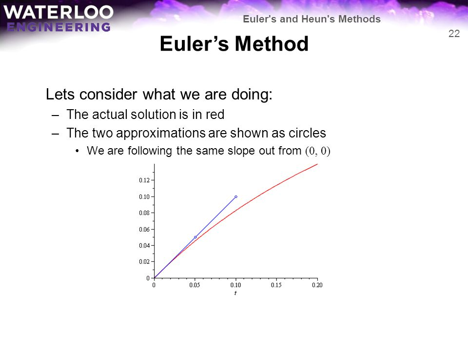 Euler's Method Lets consider what we are doing: