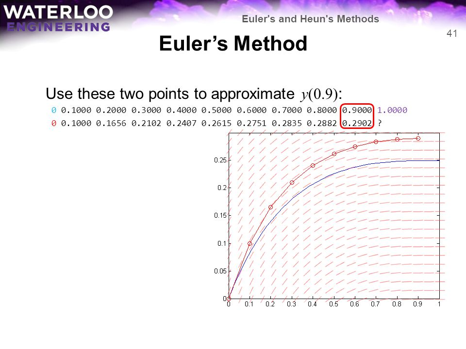 Euler's Method Use these two points to approximate y(0.9):
