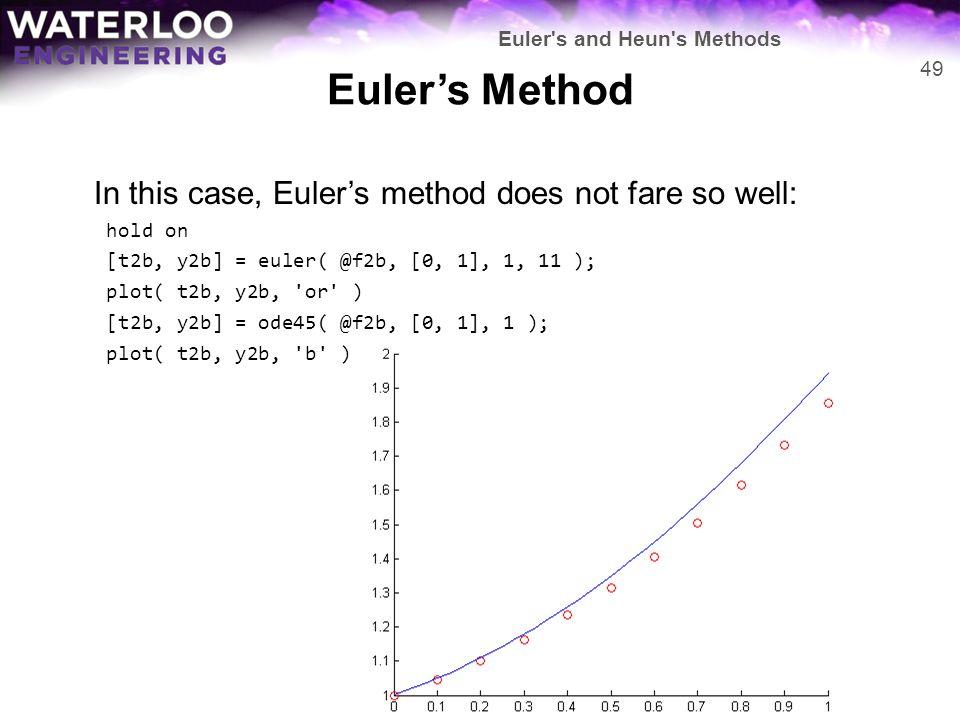 Euler's Method In this case, Euler's method does not fare so well: