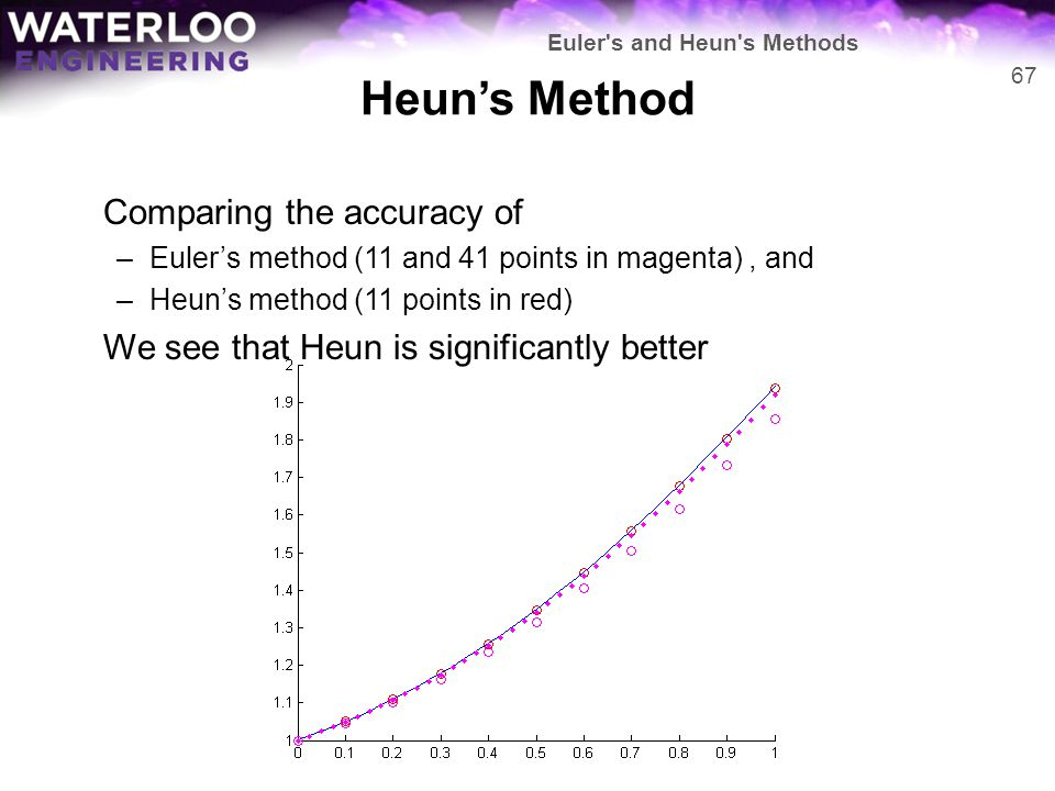Heun's Method Comparing the accuracy of