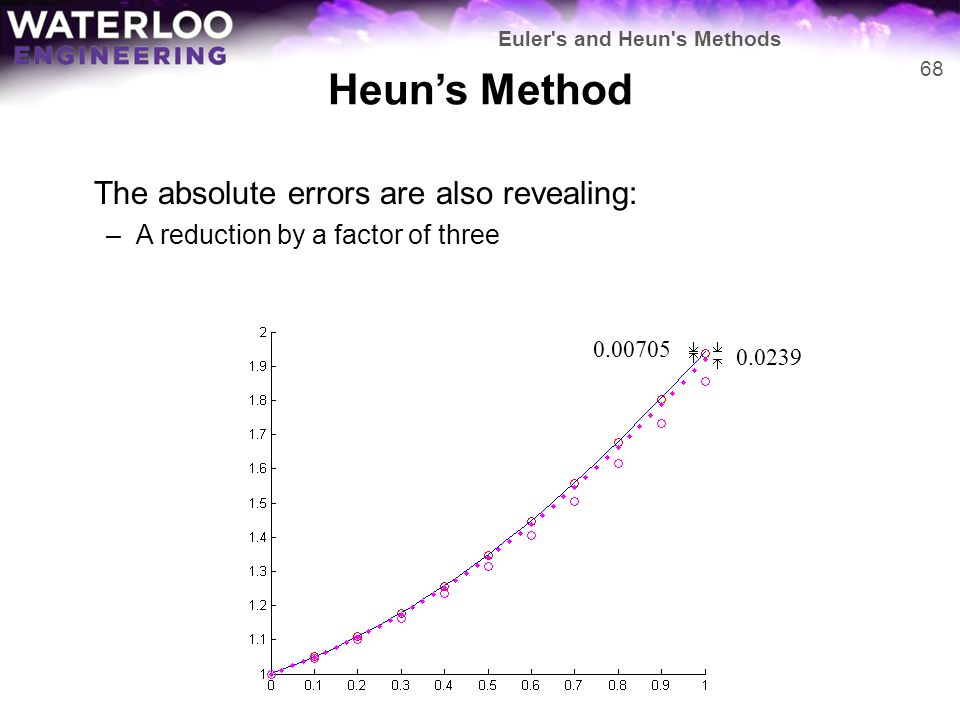 Heun's Method The absolute errors are also revealing: