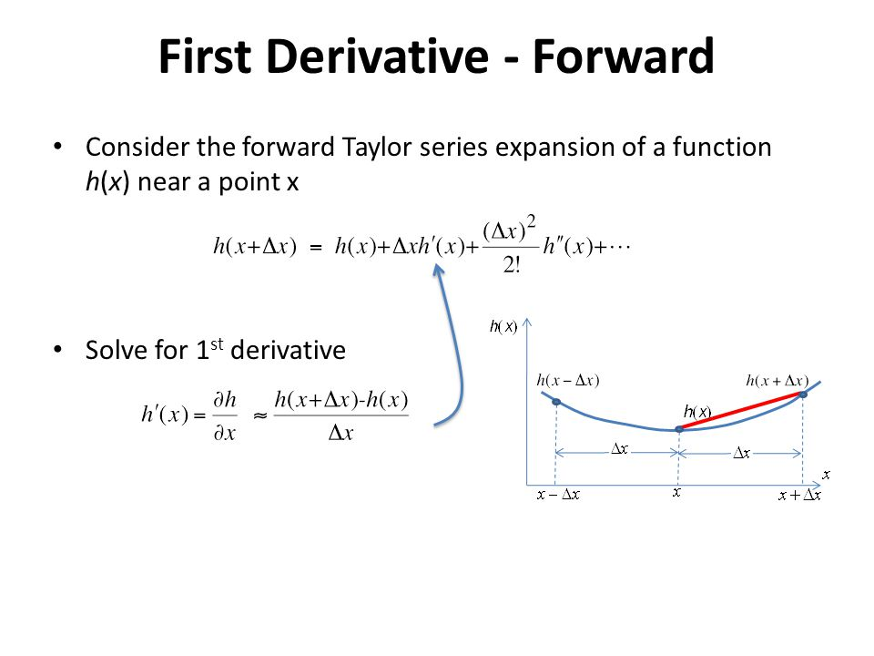 First Derivative - Forward