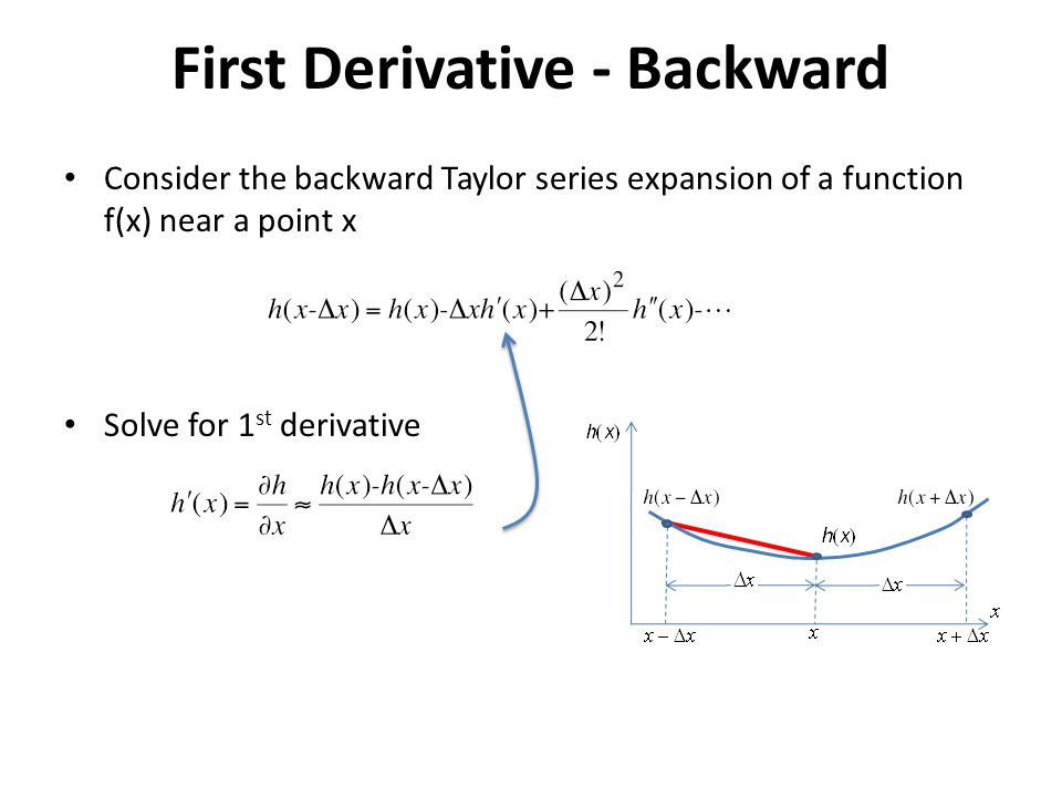 First Derivative - Backward
