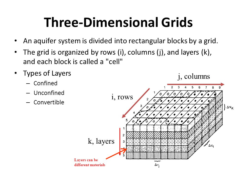 Three-Dimensional Grids