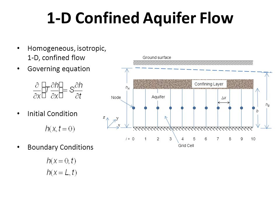 1-D Confined Aquifer Flow