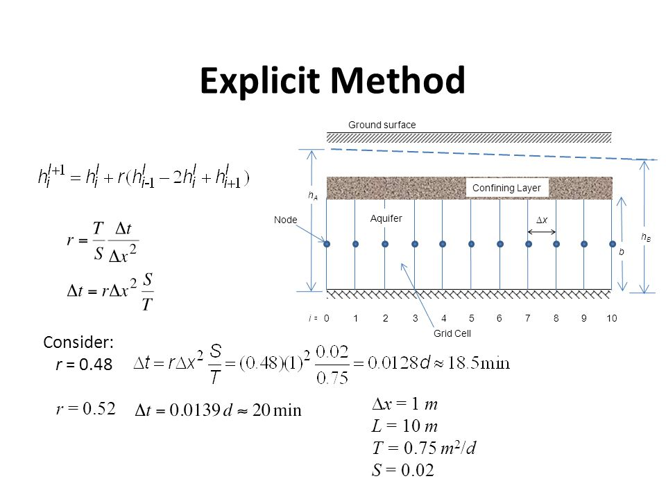 Explicit Method Consider: r = 0.48 r = 0.52 Dx = 1 m L = 10 m