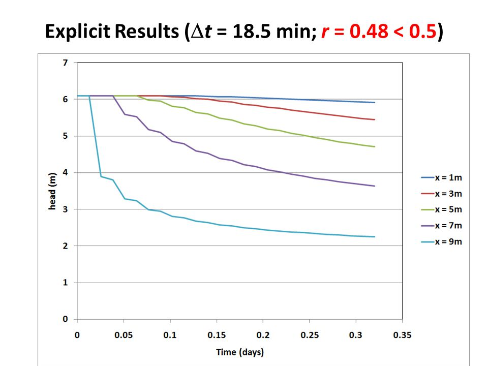 Explicit Results (Dt = 18.5 min; r = 0.48 < 0.5)