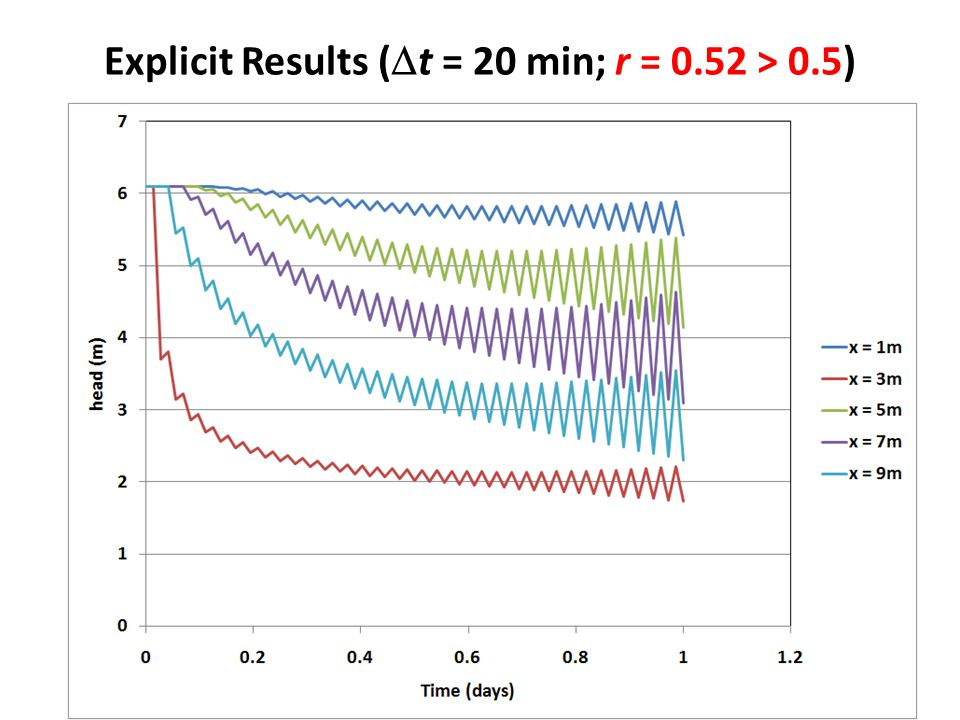 Explicit Results (Dt = 20 min; r = 0.52 > 0.5)