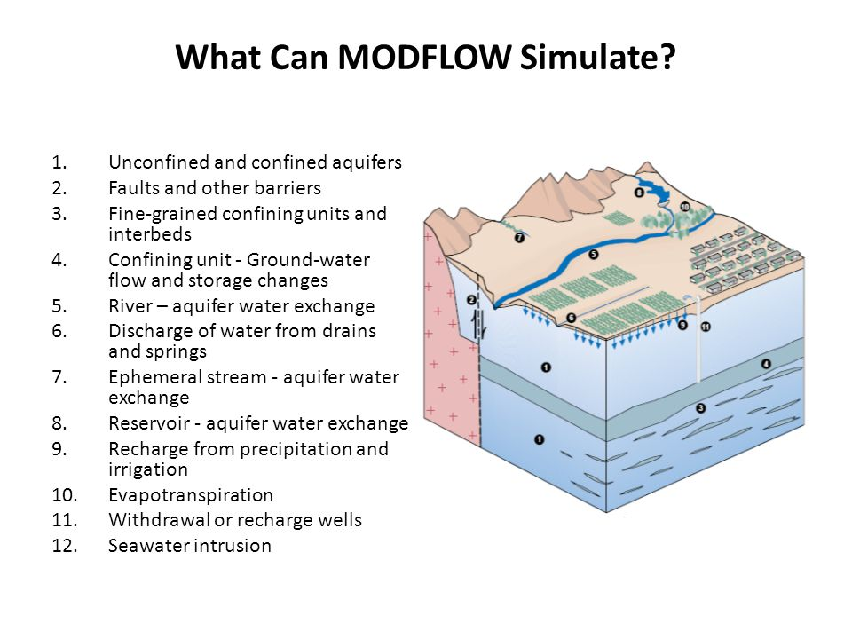 What Can MODFLOW Simulate