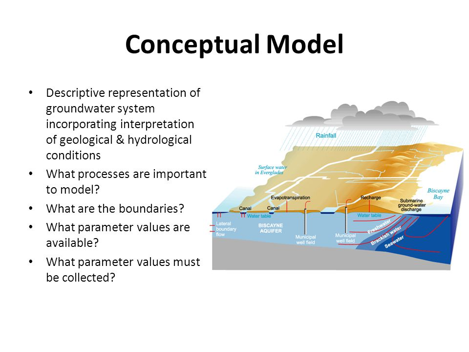 Conceptual Model Descriptive representation of groundwater system incorporating interpretation of geological & hydrological conditions.