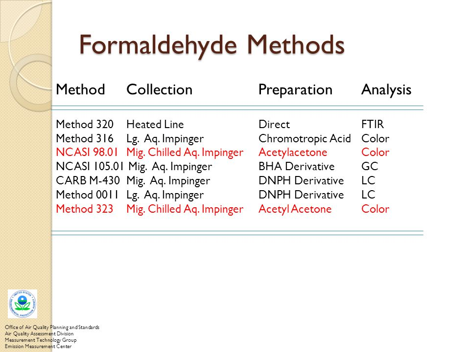 Formaldehyde Methods Method Collection Preparation Analysis